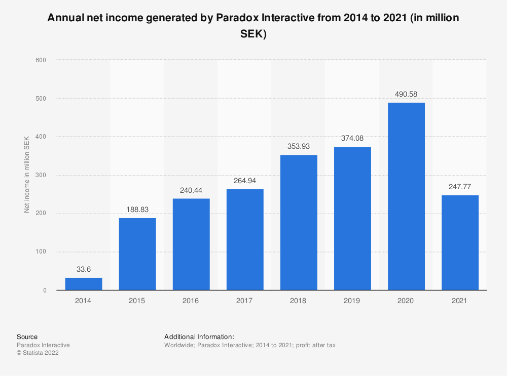 Statistic: Annual net income of Paradox Interactive from 2014 to 2018 (in million Swedish Krona) | Statista
