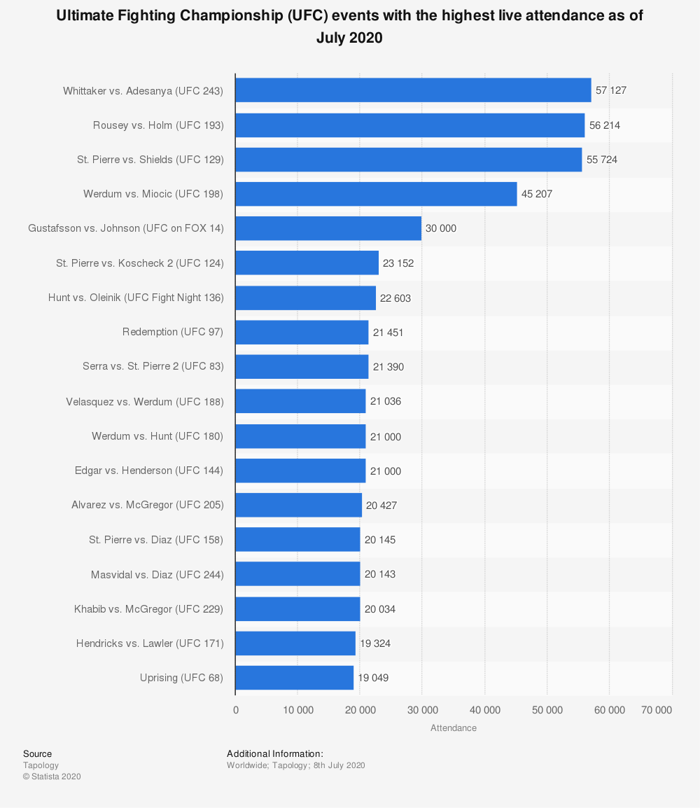 Highest live attendance of UFC events as of May 2019 | Statista