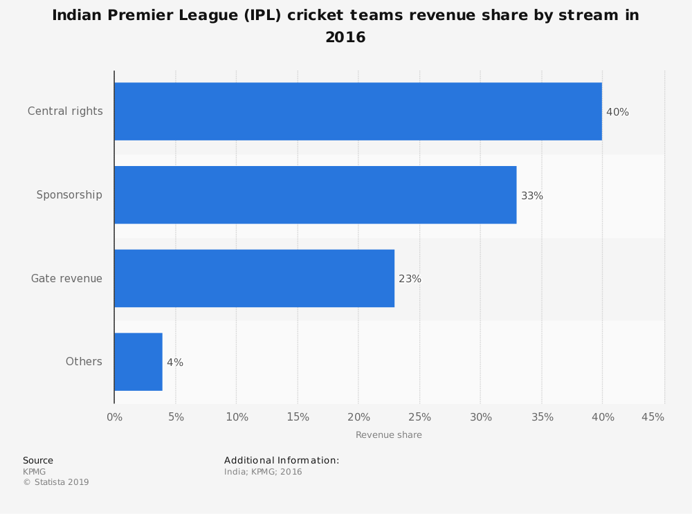 Statistic: Indian Premier League (IPL) cricket teams revenue share by stream in 2016 | Statista