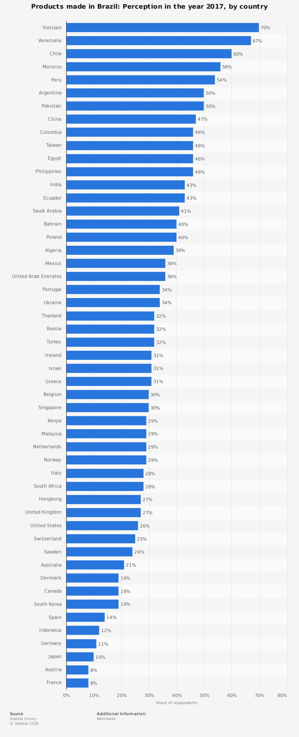 Statistic: Products made in Brazil: Perception in the year 2017, by country | Statista