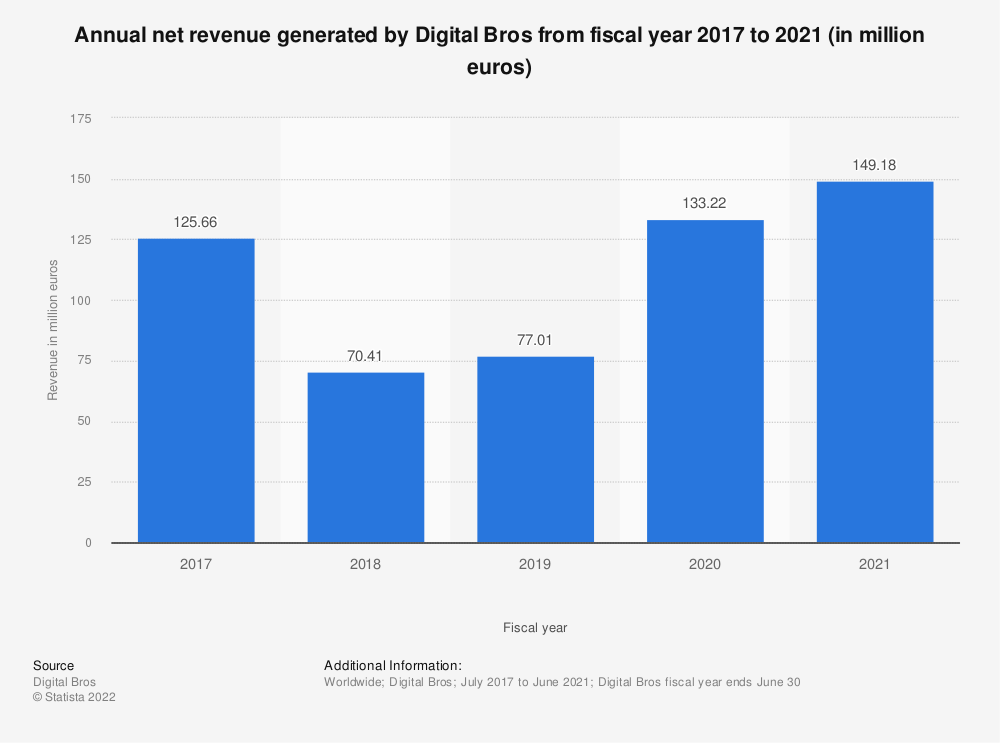Statistic: Annual revenue generated by Digital Bros from fiscal year 2017 to 2018 (in million euros) | Statista