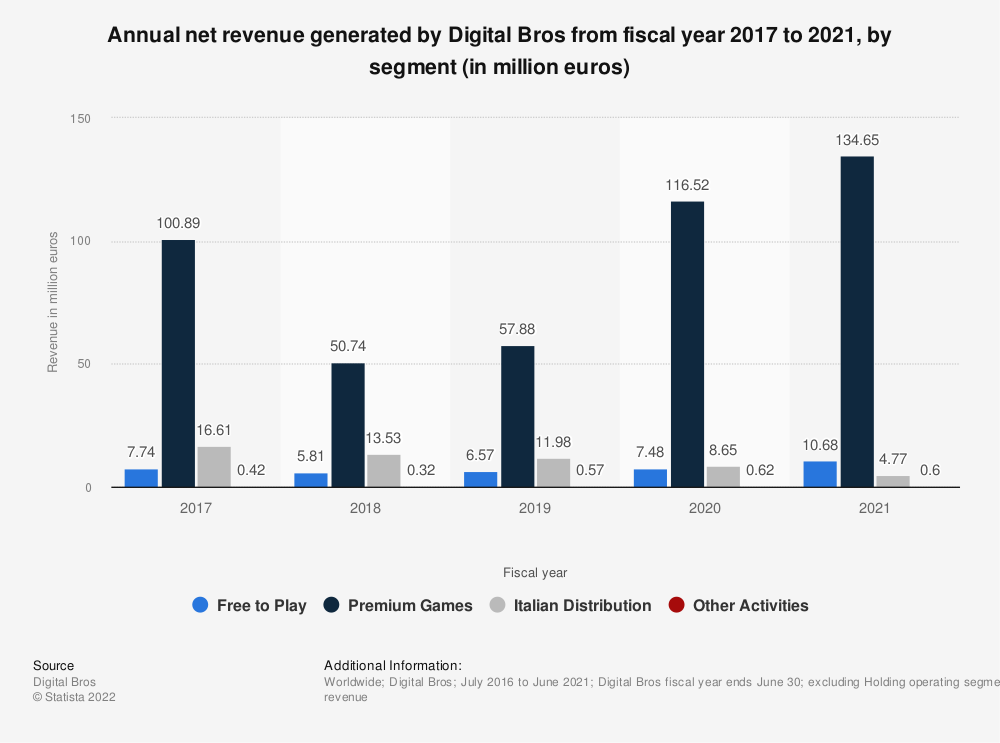 Statistic: Annual revenue generated by Digital Bros from fiscal year 2015 to 2017, by segment (in million euros) | Statista