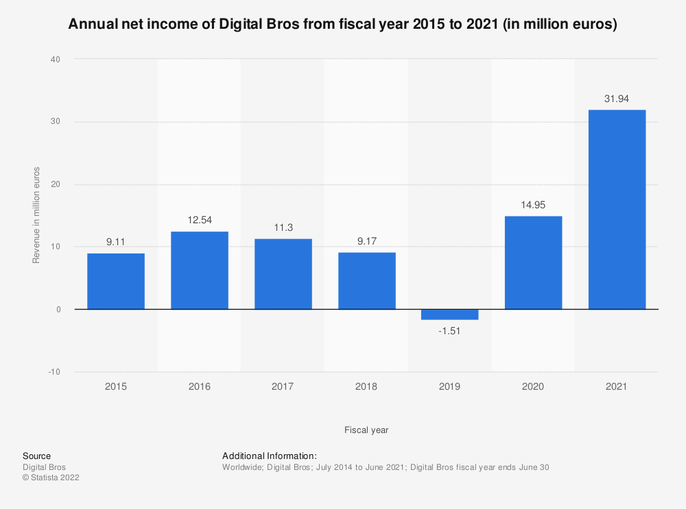 Statistic: Annual net income of Digital Bros from fiscal year 2015 to 2018 (in million euros) | Statista