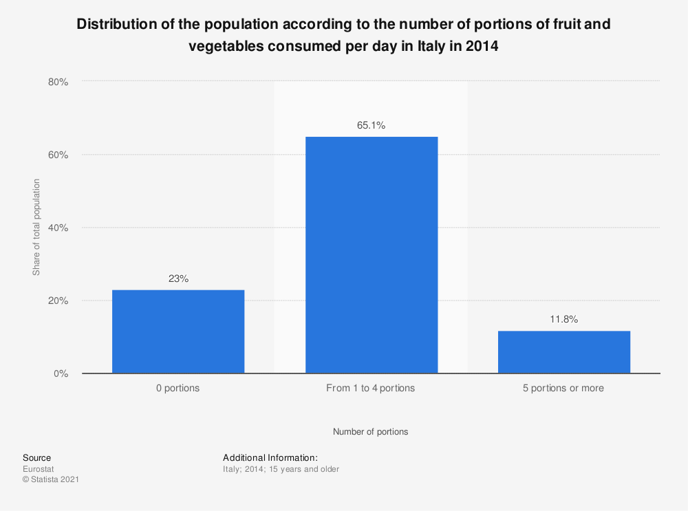 Statistic: Distribution of the population according to the number of portions of fruit and vegetables consumed per day in Italy in 2014 | Statista