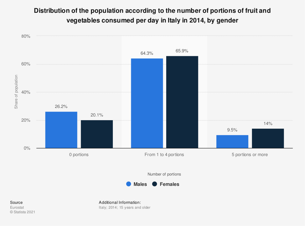 Statistic: Distribution of the population according to the number of portions of fruit and vegetables consumed per day in Italy in 2014, by gender | Statista