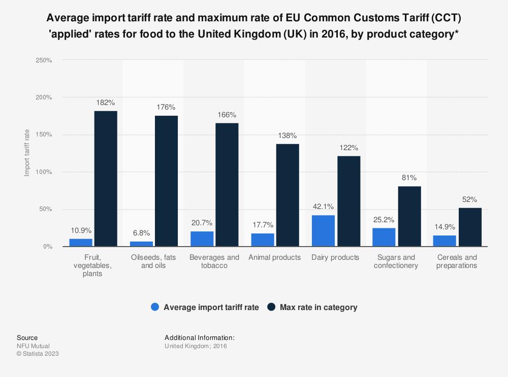 Average and maximum EU CCT rates for food 2016 | Statista