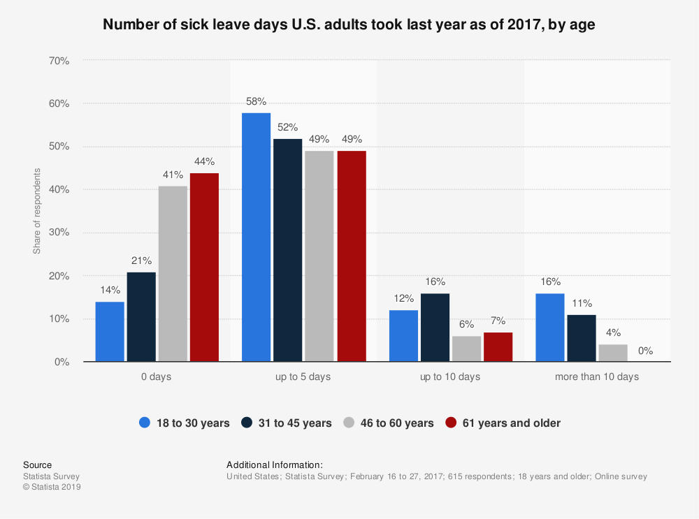 Statistic: Number of sick leave days U.S. adults took last year as of 2017, by age | Statista