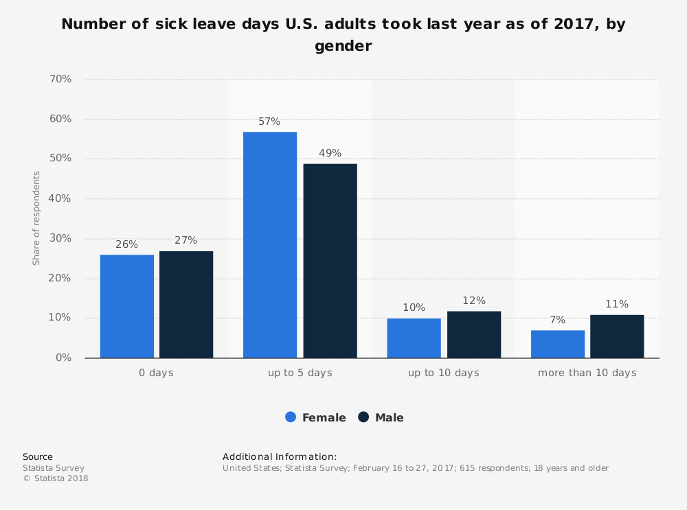 Statistic: Number of sick leave days U.S. adults took last year as of 2017, by gender | Statista