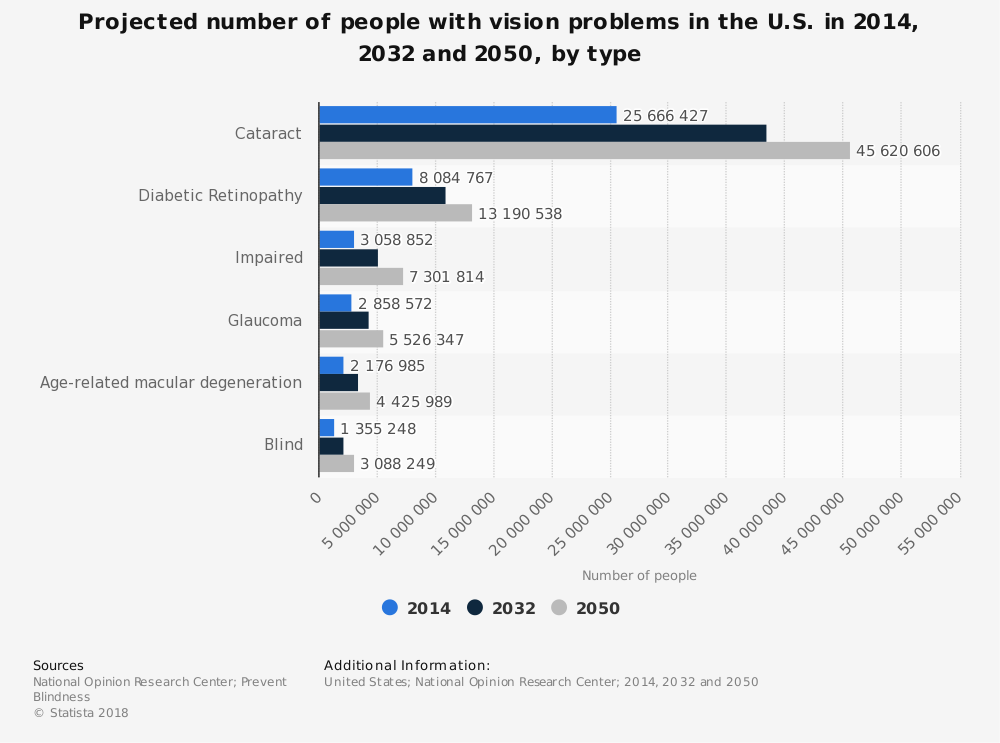 Statistic: Projected number of people with vision problems in the U.S. in 2014, 2032 and 2050, by type | Statista