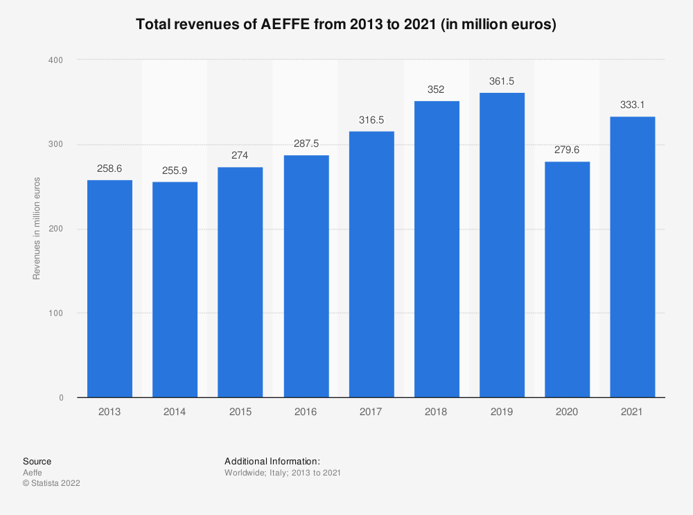 Statistic: Total revenues of the Italian fashion Group AEFFE from 2013 to 2019 (in million euros) | Statista