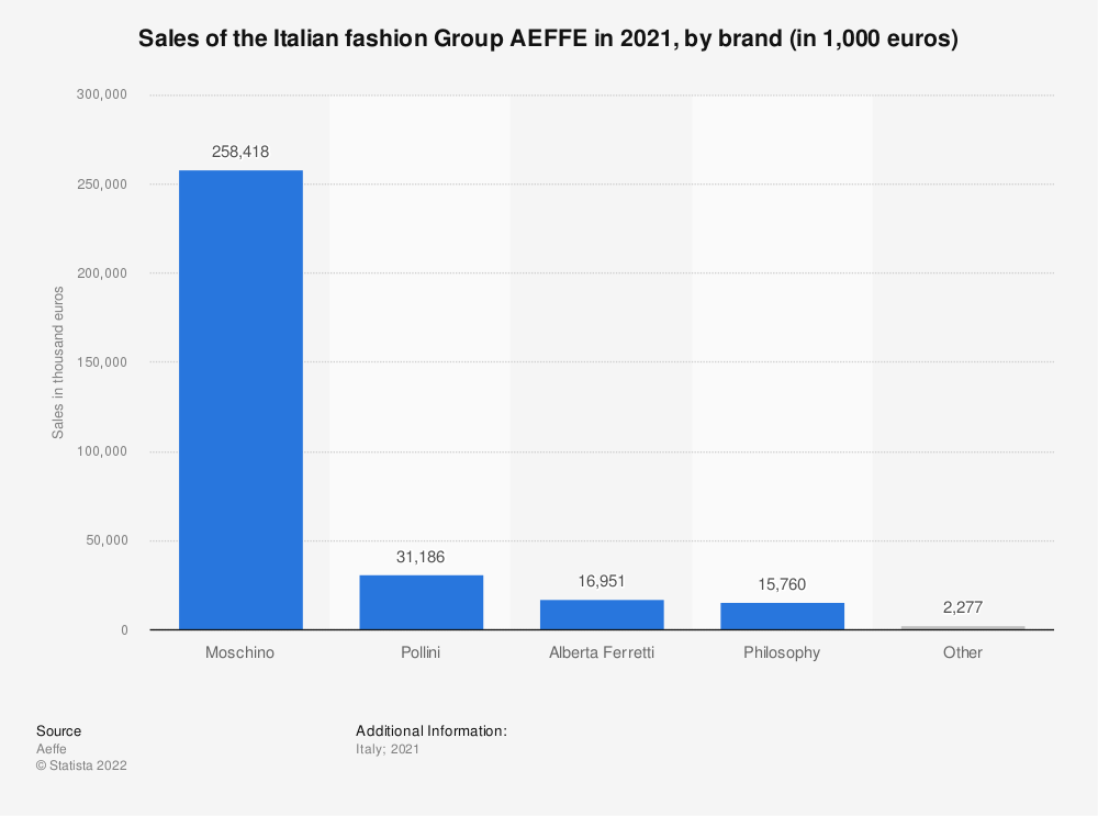 Statistic: Sales of the Italian fashion Group AEFFE in 2019, by brand (in 1,000 euros) | Statista