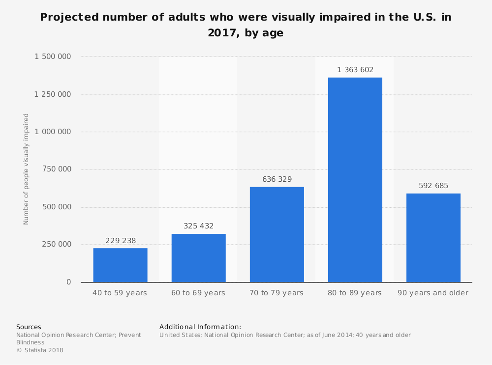 Statistic: Projected number of adults who were visually impaired in the U.S. in 2017, by age | Statista
