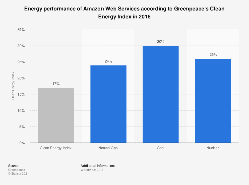 Statistic: Energy performance of Amazon Web Services according to Greenpeace's Clean Energy Index in 2016 | Statista