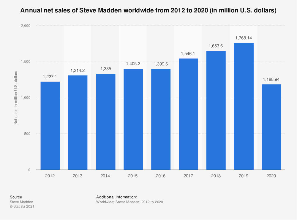Statistic: Annual net sales of Steve Madden worldwide from 2012 to 2020 (in million U.S. dollars)   Statista
