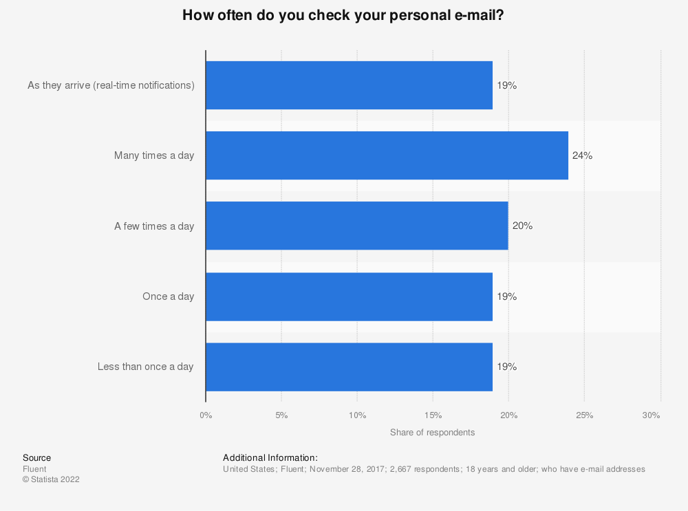Statistic: How often do you check e-mail? | Statista