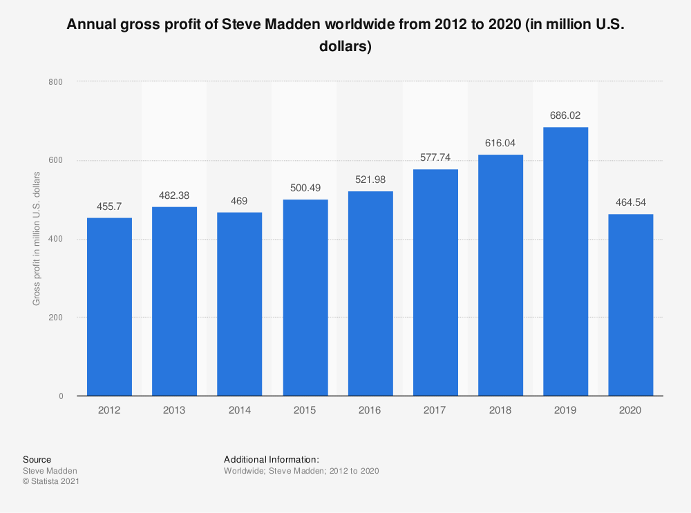 Statistic: Annual gross profit of Steve Madden worldwide from 2012 to 2019 (in million U.S. dollars) | Statista