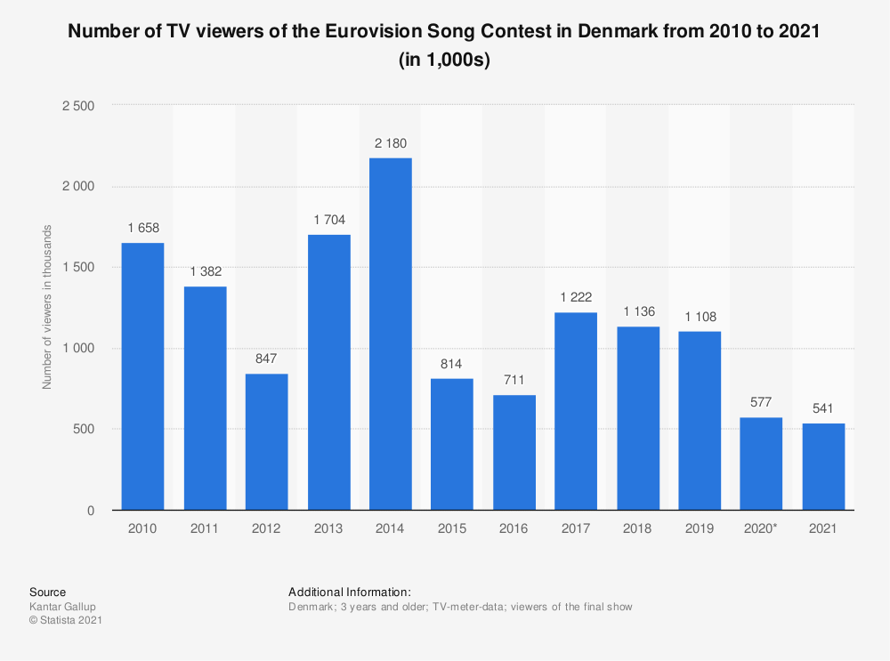 Statistic: Number of TV viewers of the Eurovision Song Contest in Denmark from 2010 to 2020 (in 1,000s)   Statista