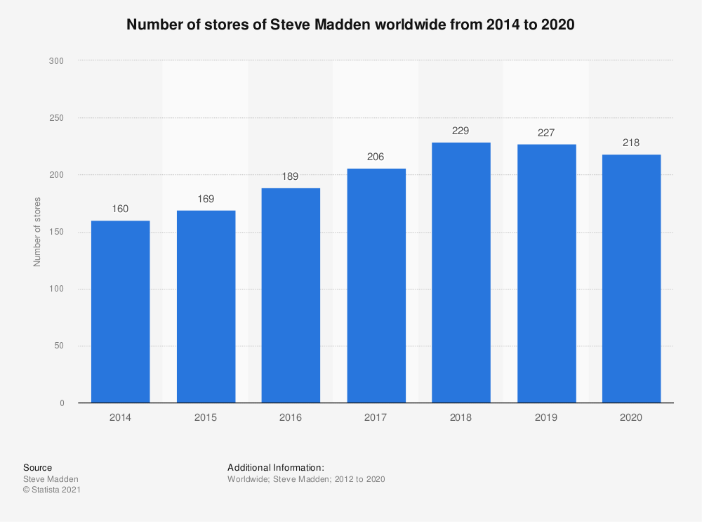 Statistic: Number of stores of Steve Madden worldwide from 2014 to 2020 | Statista