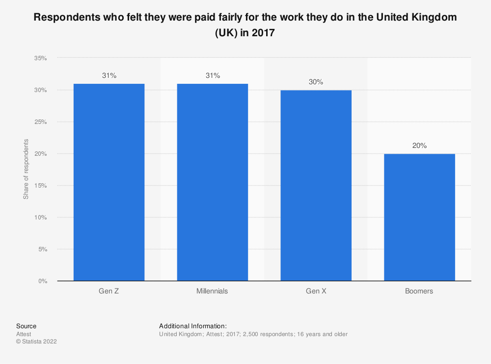 Statistic: Respondents who felt they were paid fairly for the work they do in the United Kingdom (UK) in 2017 | Statista