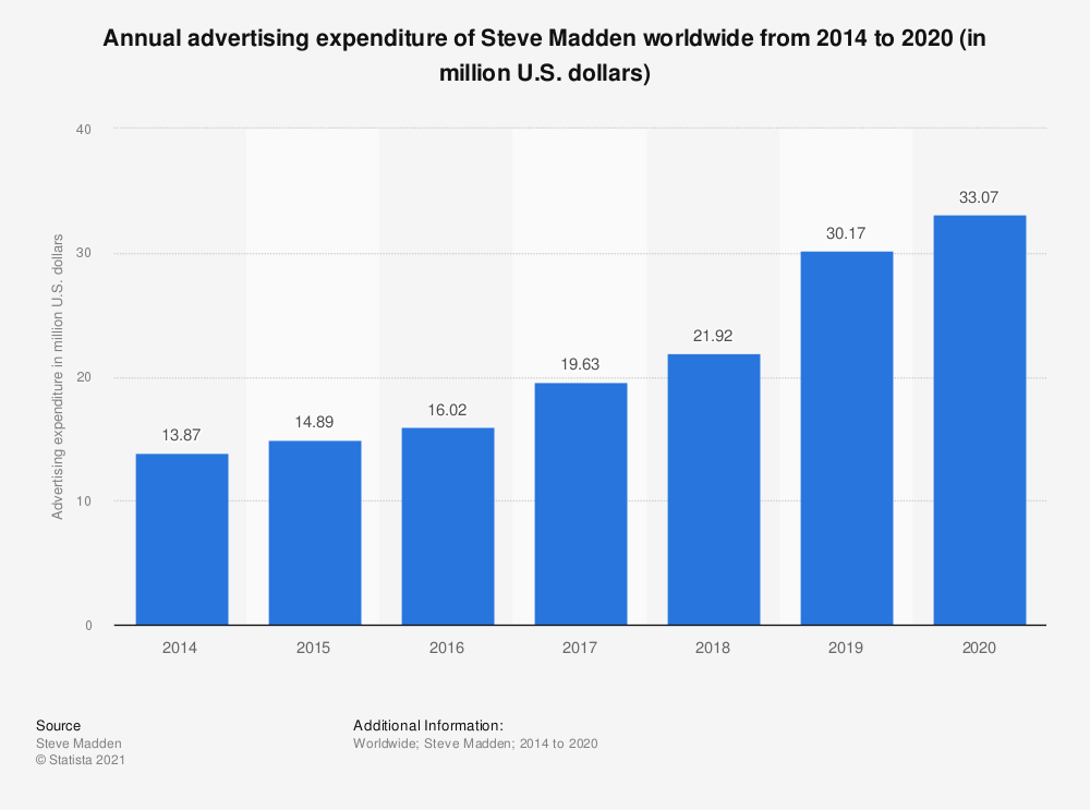 Statistic: Annual advertising expenditure of Steve Madden worldwide from 2014 to 2020 (in million U.S. dollars) | Statista