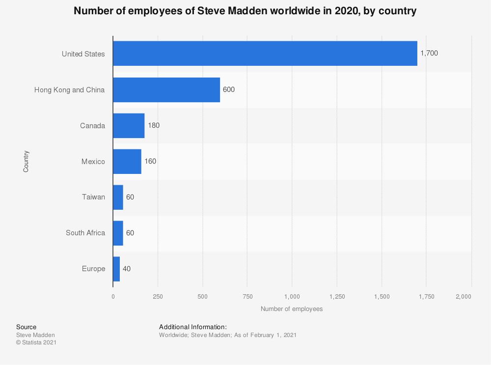 Statistic: Number of employees of Steve Madden worldwide in 2020, by country | Statista