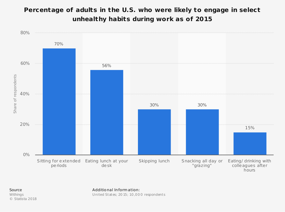 Statistic: Percentage of adults in the U.S. who were likely to engage in select unhealthy habits during work as of 2015 | Statista