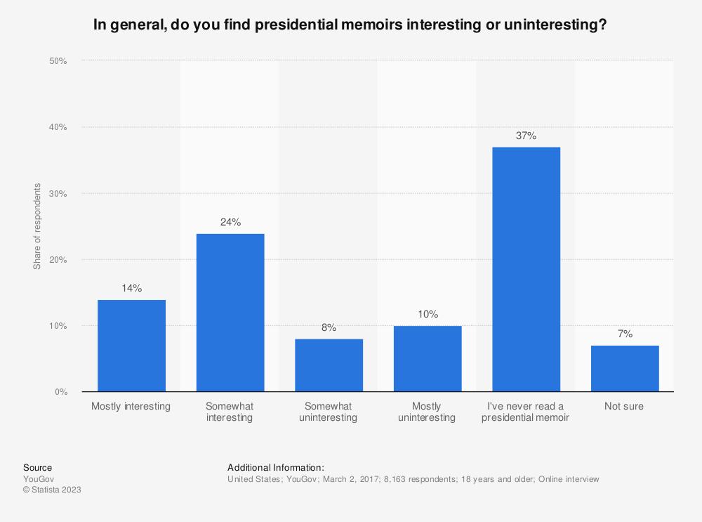 Statistic: In general, do you find presidential memoirs interesting or uninteresting? | Statista