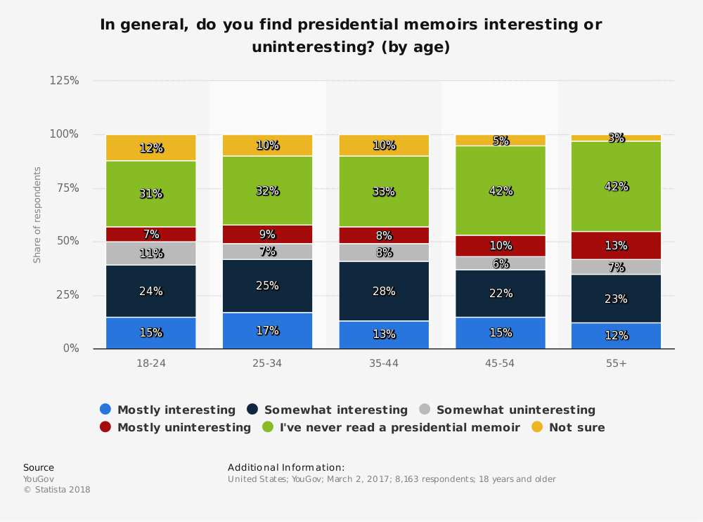 Statistic: In general, do you find presidential memoirs interesting or uninteresting? (by age) | Statista