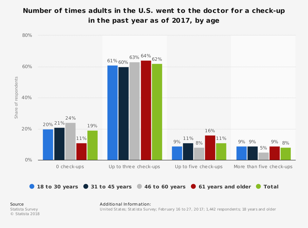Statistic: Number of times adults in the U.S. went to the doctor for a check-up in the past year as of 2017, by age | Statista