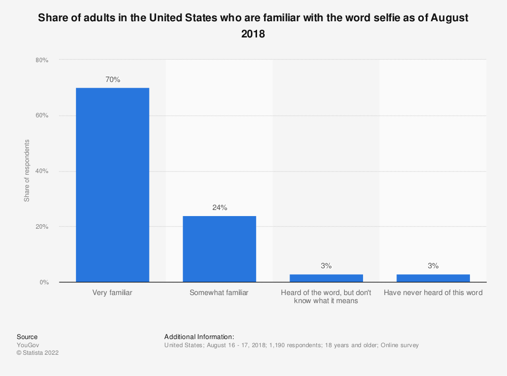 Statistic: Share of adults in the United States who are familiar with the word selfie as of February 2017 | Statista