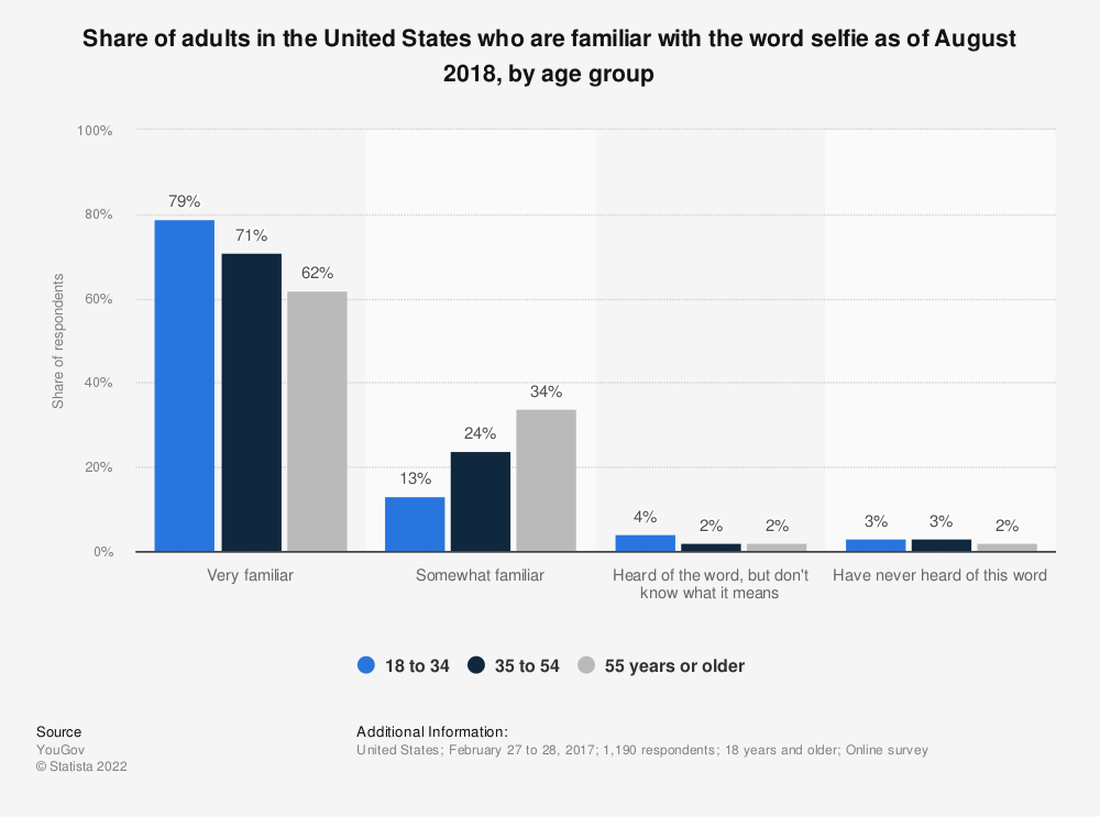 Statistic: Share of adults in the United States who are familiar with the word selfie as of August 2018, by age group | Statista