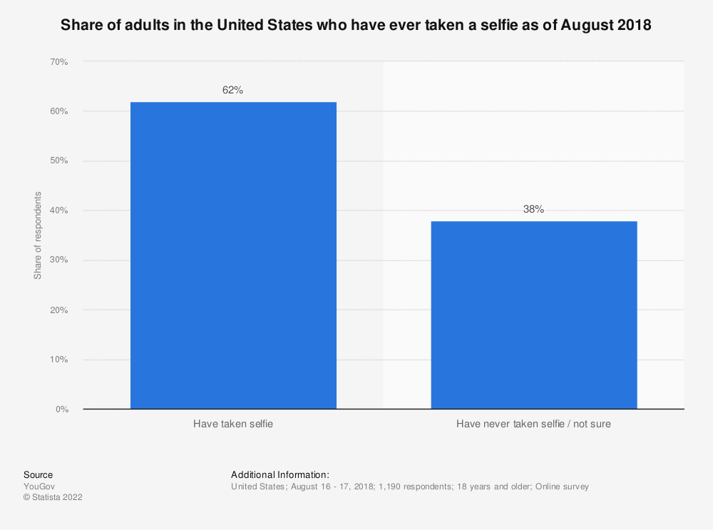 Statistic: Share of adults in the United States who have ever taken a selfie as of August 2018 | Statista