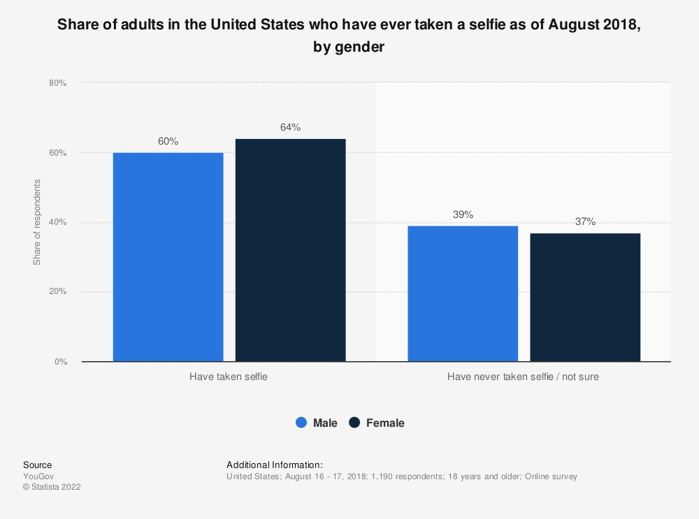 Statistic: Share of adults in the United States who have ever taken a selfie as of August 2018, by gender | Statista
