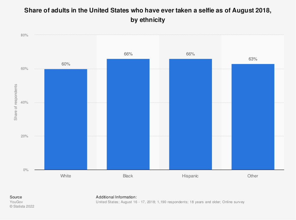 Statistic: Share of adults in the United States who have ever taken a selfie as of August 2018, by ethnicity | Statista