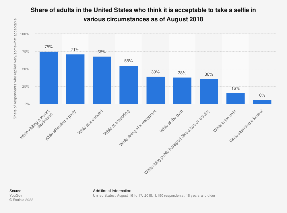 Statistic: Share of adults in the United States who think it is acceptable to take a selfie in various circumstances as of August 2018 | Statista