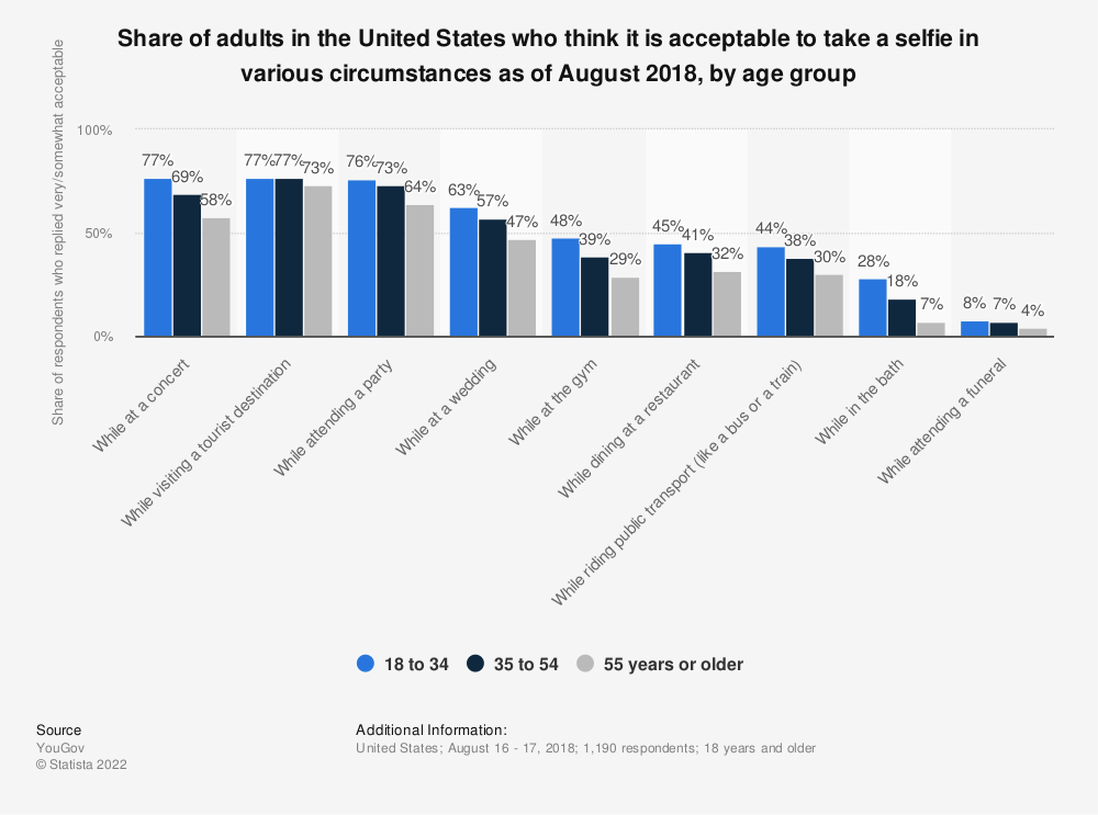 Statistic: Share of adults in the United States who think it is acceptable to take a selfie in various circumstances as of August 2018, by age group | Statista