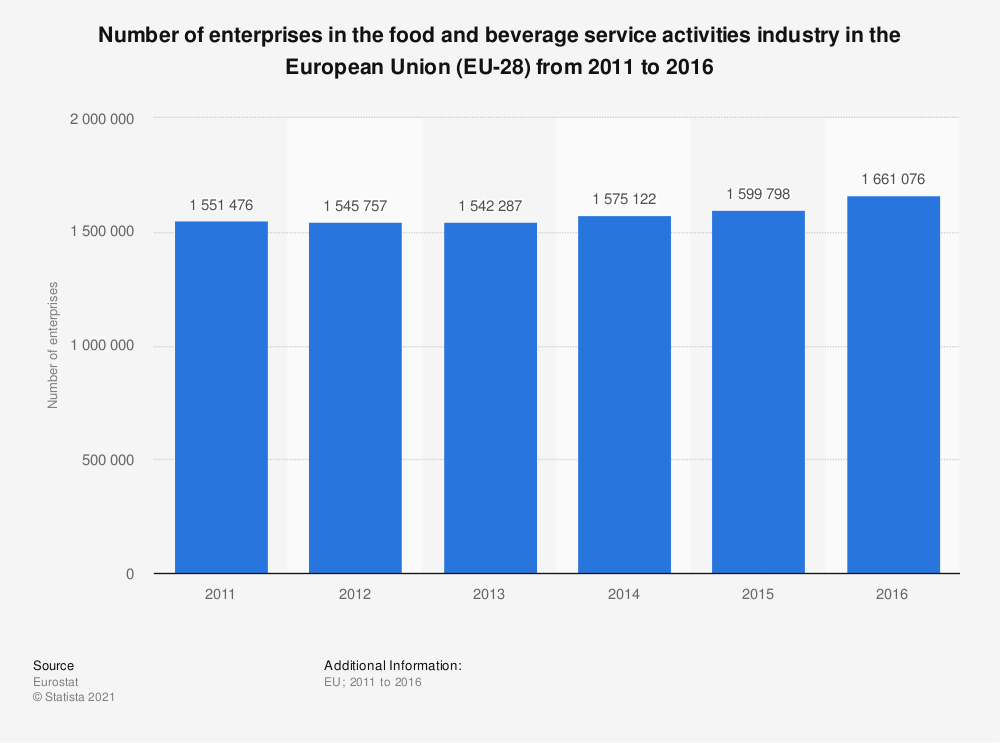 Statistic: Number of enterprises in the food and beverage service activities industry in the European Union (EU-28) from 2011 to 2016 | Statista
