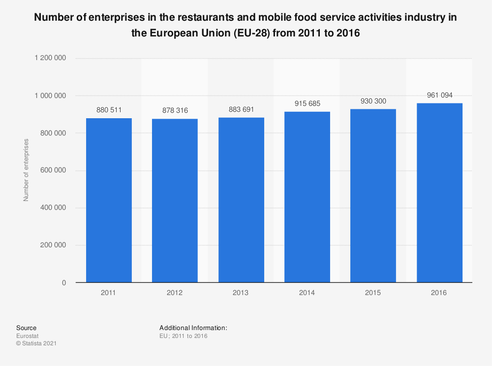 Statistic: Number of enterprises in the restaurants and mobile food service activities industry in the European Union (EU-28) from 2011 to 2016 | Statista