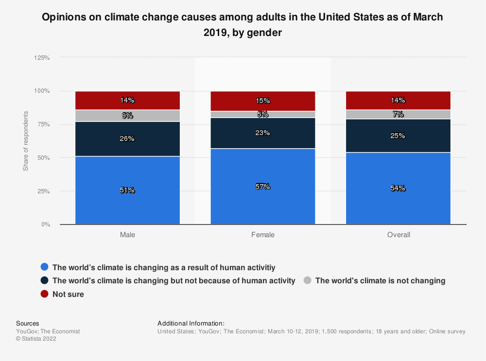 Statistic: Opinions on climate change causes among adults in the United States as of March 2019, by gender | Statista