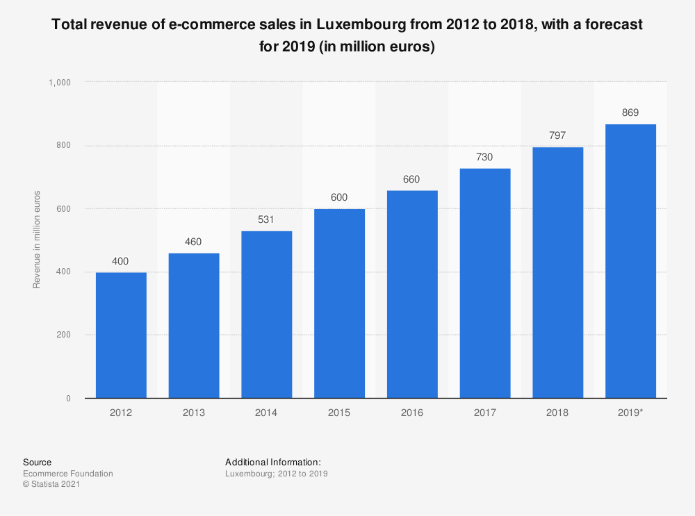 Statistic: Total revenue of e-commerce sales in Luxembourg from 2012 to 2018, with a forecast for 2019 (in million euros) | Statista