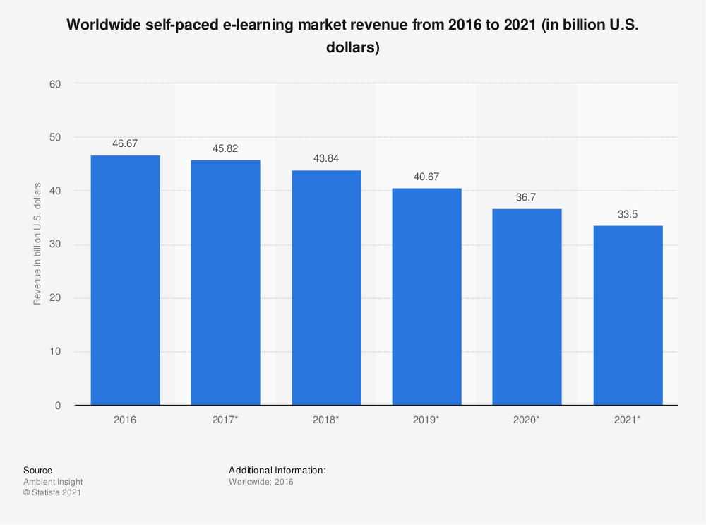 Statistic: Worldwide self-paced e-learning market revenue from 2016 to 2021 (in billion U.S. dollars) | Statista