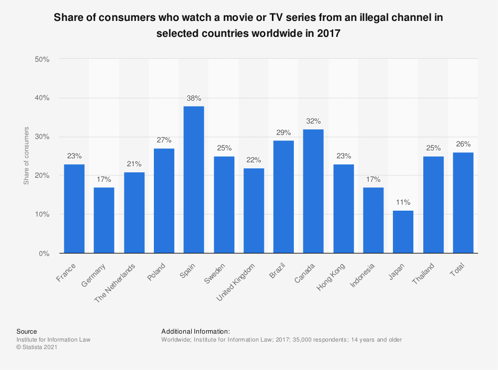 Statistic: Share of consumers who watch a movie or TV series from an illegal channel in selected countries worldwide in 2017 | Statista