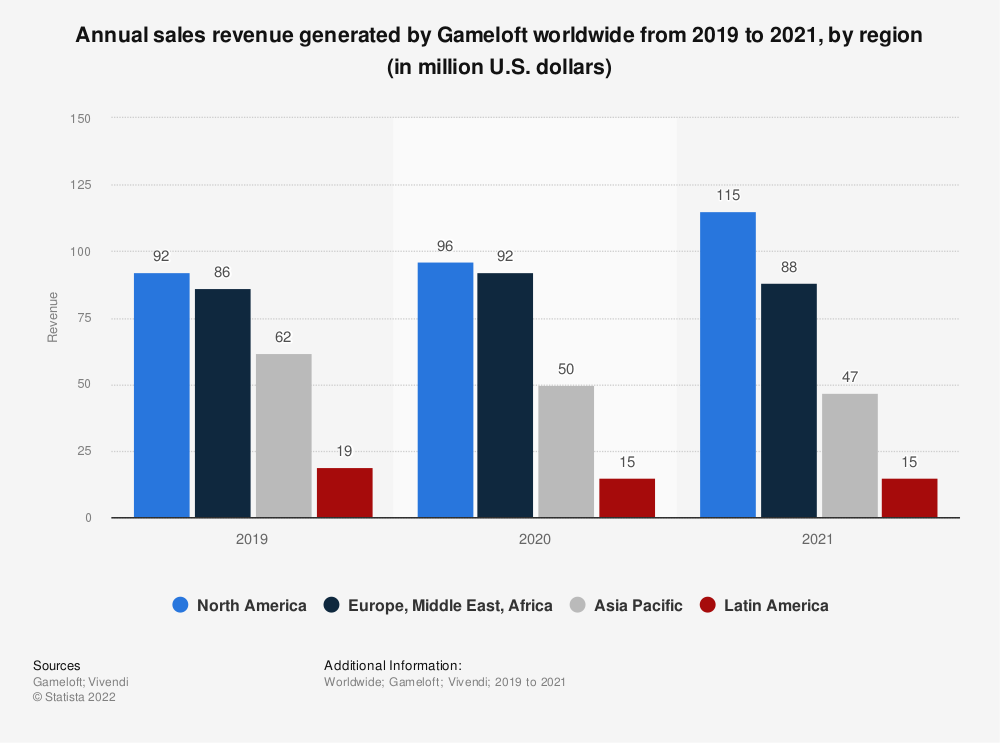 Statistic: Distribution of revenue generated by Gameloft worldwide from 2015 to 2020, by region | Statista