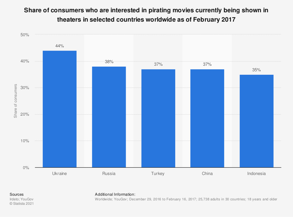 Statistic: Share of consumers who are interested in pirating movies currently being shown in theaters in selected countries worldwide as of February 2017 | Statista