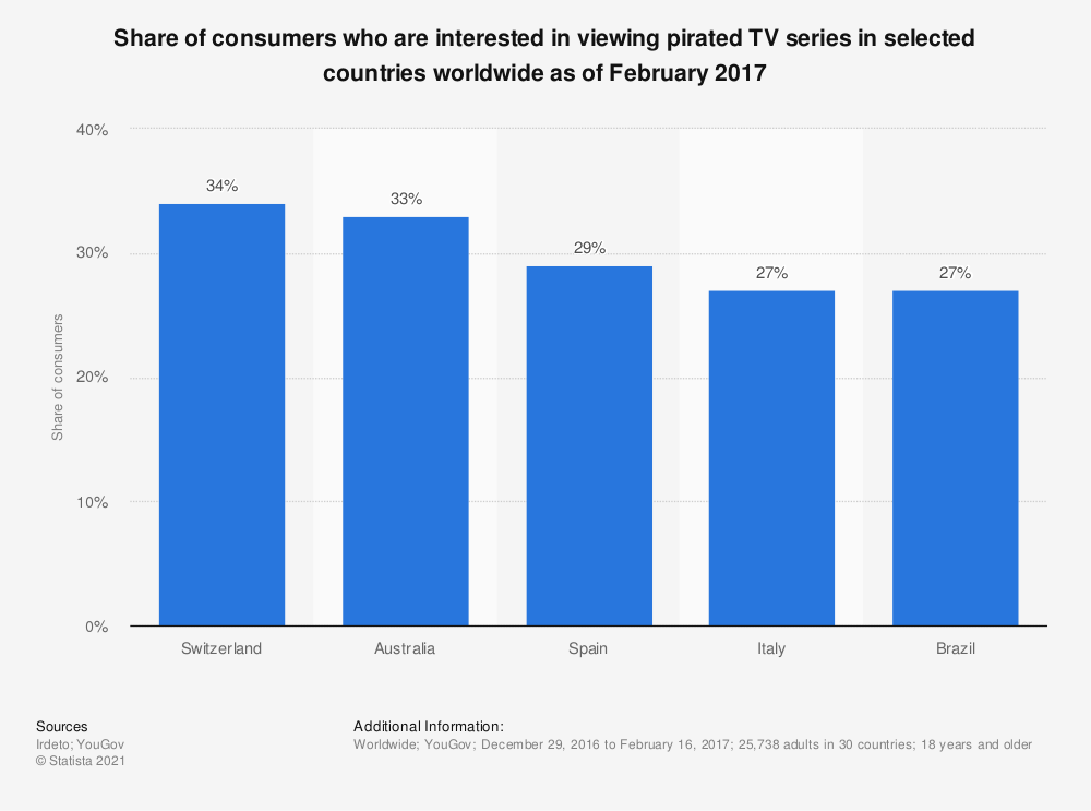 Statistic: Share of consumers who are interested in viewing pirated TV series in selected countries worldwide as of February 2017 | Statista