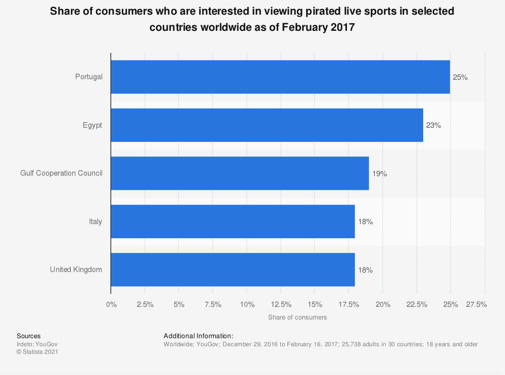 Statistic: Share of consumers who are interested in viewing pirated live sports in selected countries worldwide as of February 2017 | Statista