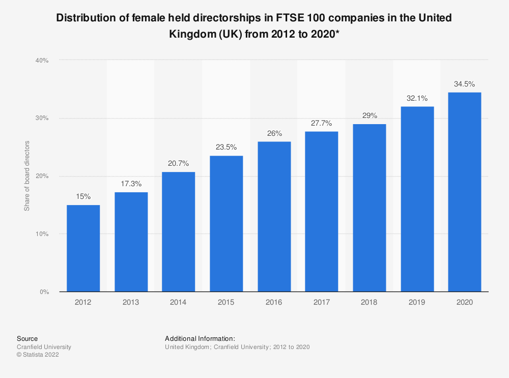Statistic: Distribution of female held directorships in FTSE 100 companies in the United Kingdom (UK) from 2012 to 2019*   Statista