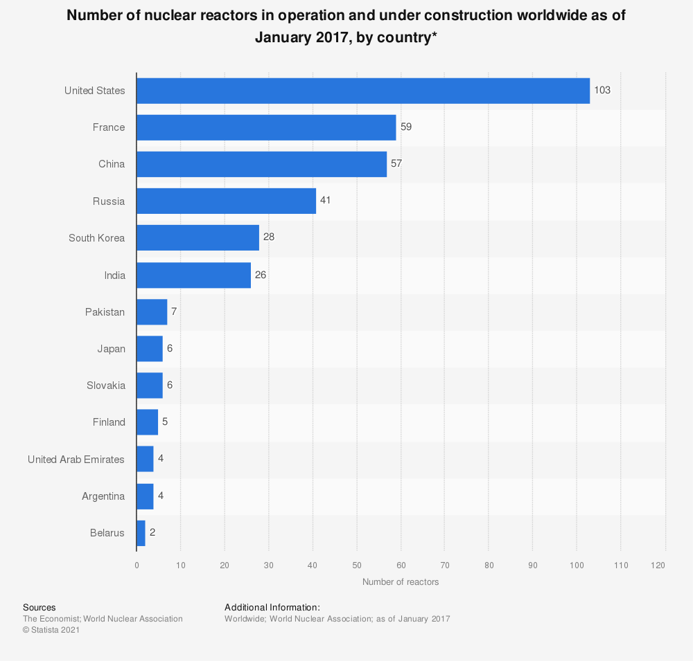 Statistic: Number of nuclear reactors in operation and under construction worldwide as of January 2017, by country* | Statista