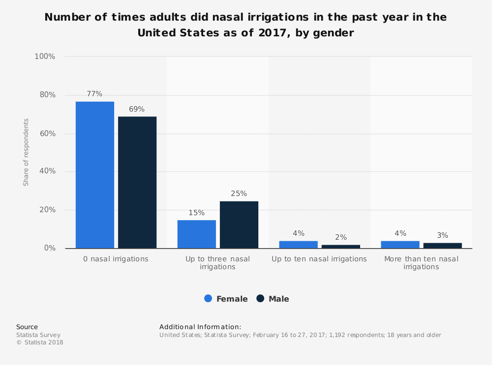 Statistic: Number of times adults did nasal irrigations in the past year in the United States as of 2017, by gender | Statista