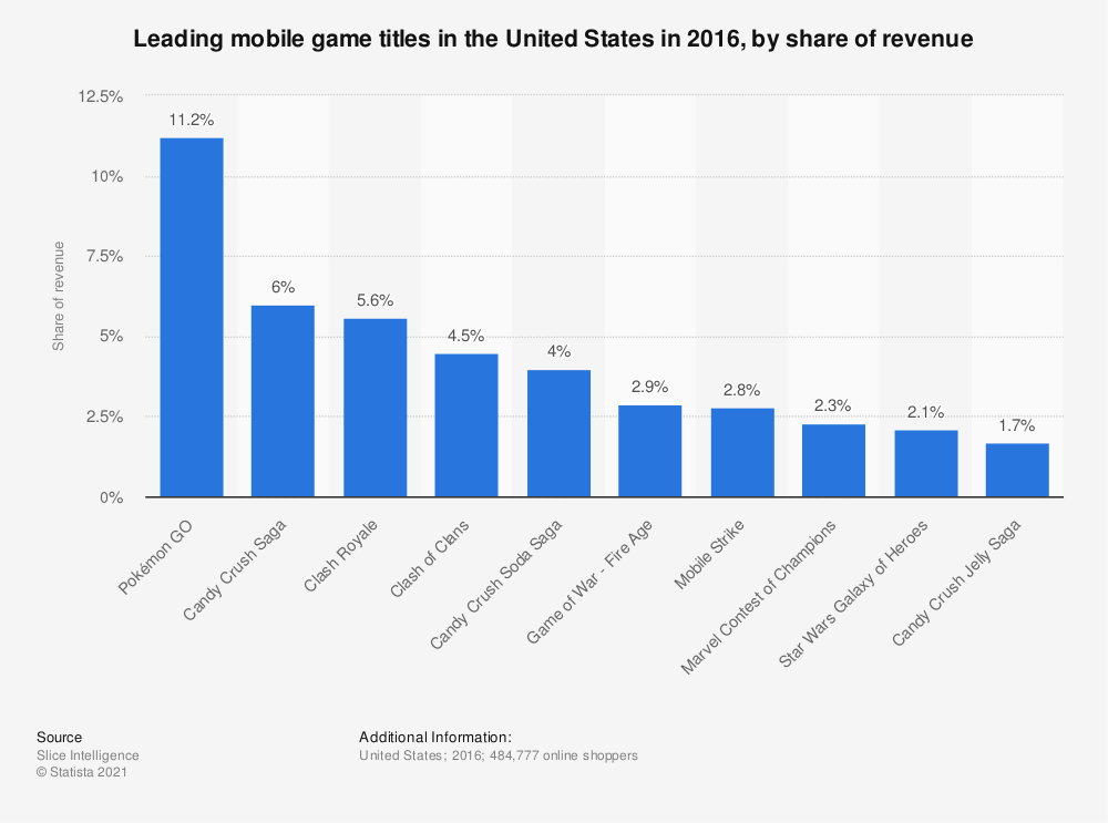 Statistic: Leading mobile game titles in the United States in 2016, by share of revenue | Statista